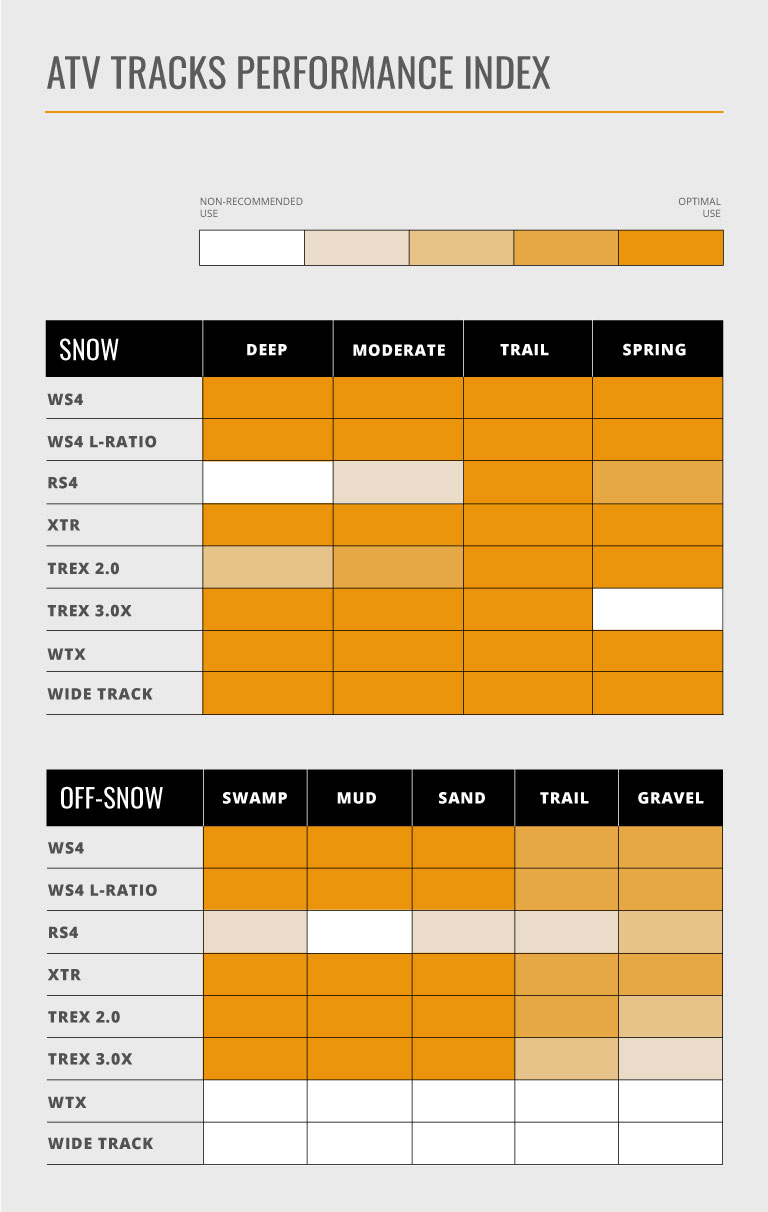 Comparative table of Commander Track kits snow and non-snow performance